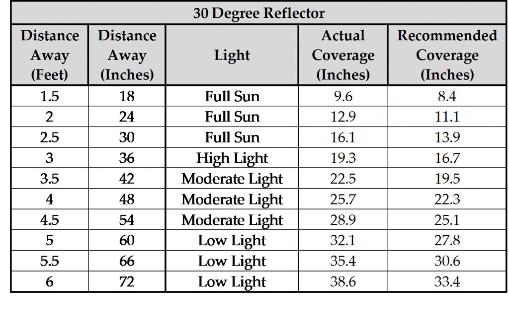 Highland 30 Degree distances